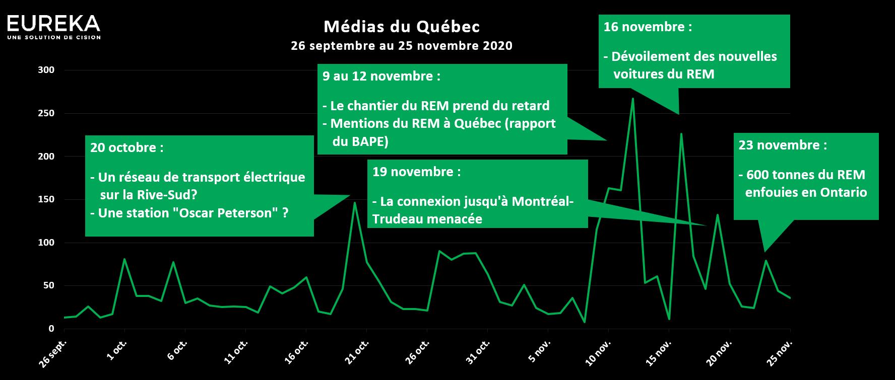 Mesure Media 3
