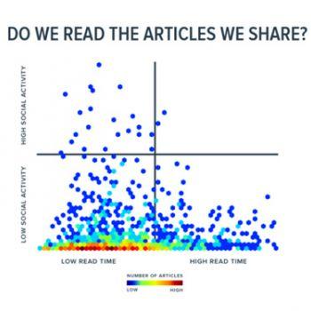 La petite histoire de l'évaluation de contenu