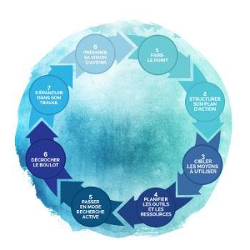 La transition professionnelle est un processus continu