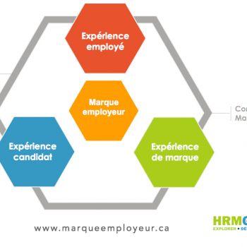 La marque employeur : une question d'expérience!
