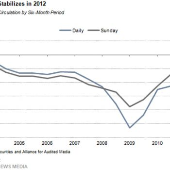 La situation des journaux américains semble vouloir se stabiliser