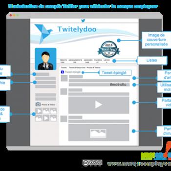 Maximisez Twitter pour diffuser votre marque employeur