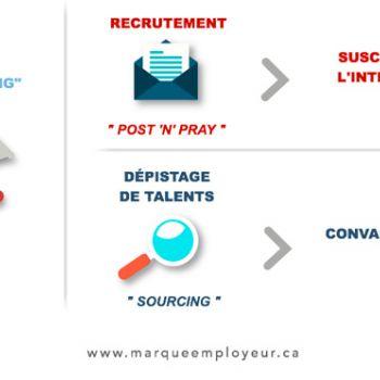 La marque employeur: élément central de votre stratégie d'acquisition de talents